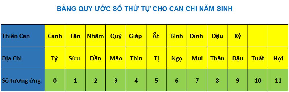Bảng quy ước số thứ tự cho Can Chi